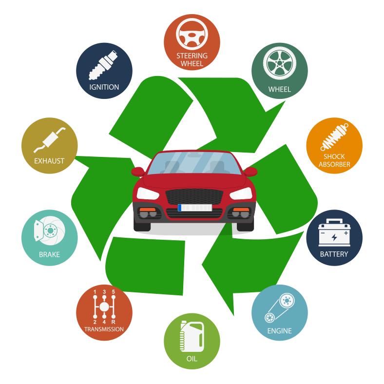 Recycle your vehicle, car recycling, van recycling, lorry recycling